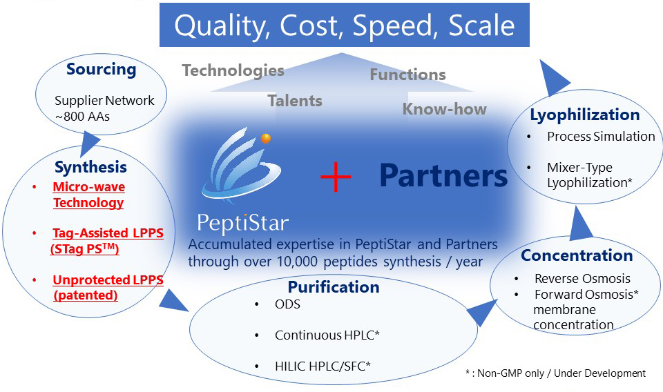 Quality, Cost, Speed, Scale
