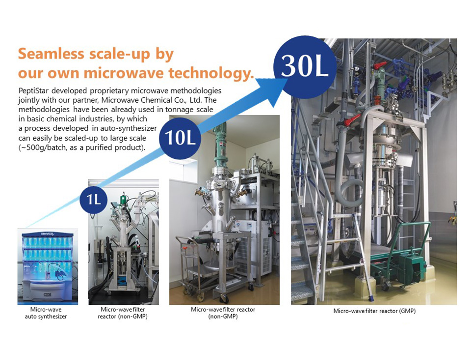 Seamless scale-up by our own microwave technology.